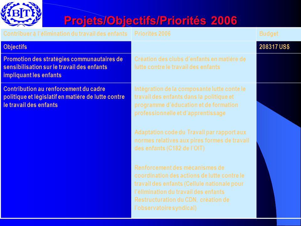 Projets/Objectifs/Priorités 2006 Contribuer à lélimination du travail des enfantsPriorités 2006Budget Objectifs208317 US$ Promotion des stratégies com