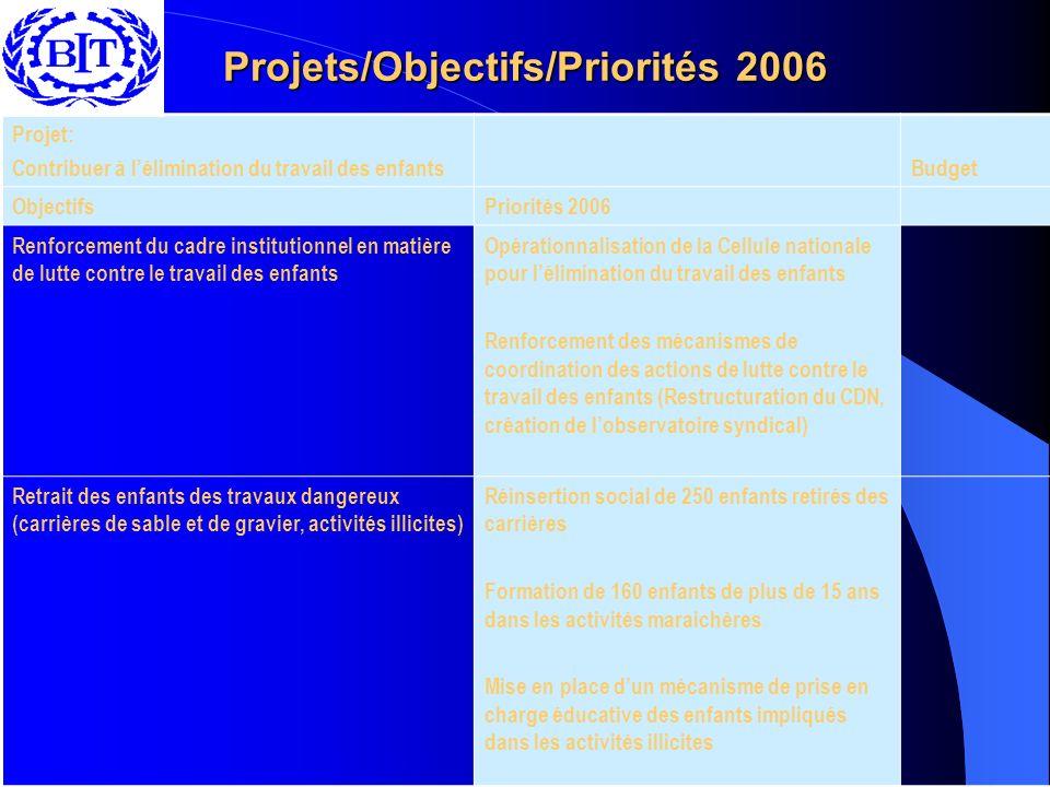 Projets/Objectifs/Priorités 2006 Projet: Contribuer à lélimination du travail des enfantsBudget ObjectifsPriorités 2006 Renforcement du cadre institut