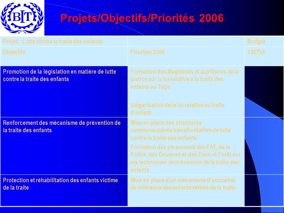 Projets/Objectifs/Priorités 2006 Projet : Lutte contre la traite des enfantsBudget ObjectifsPriorités 2006136794 Promotion de la législation en matière de lutte contre la traite des enfants Formation des Magistrats et auxiliaires de la justice sur la loi relative à la traite des enfants au Togo Vulgarisation de la loi relative au trafic denfant Renforcement des mécanisme de prévention de la traite des enfants Mise en place des structures communautaires transfrontalière de lutte contre la traite des enfants Formation des personnels des FAT, de la Police, des Douanes et des Eaux et Forêt sur les techniques de prévention de la traite des enfants Protection et réhabilitation des enfants victime de la traite Mise en place dun mécanisme daccueil et de référence des enfants retirés de la traite