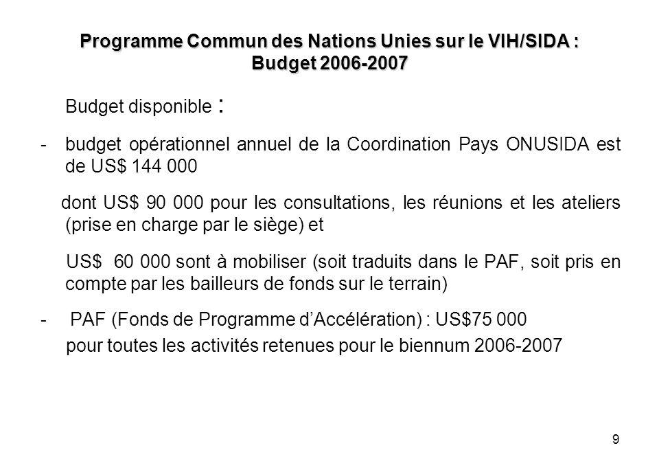 9 Programme Commun des Nations Unies sur le VIH/SIDA : Budget 2006-2007 Budget disponible : -budget opérationnel annuel de la Coordination Pays ONUSIDA est de US$ 144 000 dont US$ 90 000 pour les consultations, les réunions et les ateliers (prise en charge par le siège) et US$ 60 000 sont à mobiliser (soit traduits dans le PAF, soit pris en compte par les bailleurs de fonds sur le terrain) - PAF (Fonds de Programme dAccélération) : US$75 000 pour toutes les activités retenues pour le biennum 2006-2007