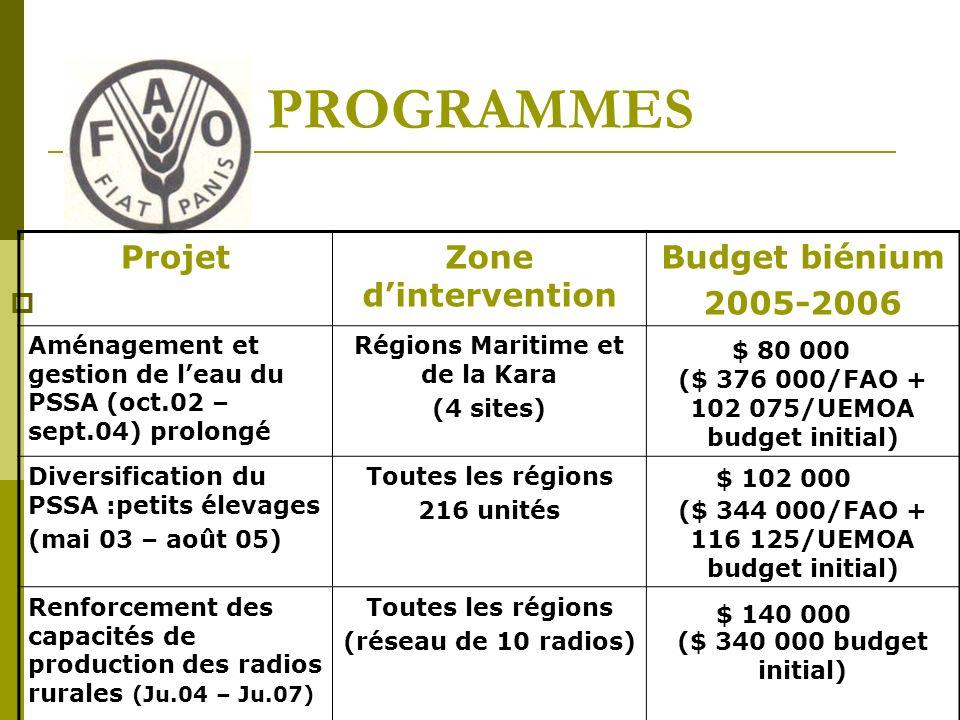 PROGRAMMES ProjetZone dintervention Budget biénium 2005-2006 Aménagement et gestion de leau du PSSA (oct.02 – sept.04) prolongé Régions Maritime et de la Kara (4 sites) ($ 376 000/FAO + 102 075/UEMOA budget initial) Diversification du PSSA :petits élevages (mai 03 – août 05) Toutes les régions 216 unités($ 344 000/FAO + 116 125/UEMOA budget initial) Renforcement des capacités de production des radios rurales (Ju.04 – Ju.07) Toutes les régions (réseau de 10 radios)($ 340 000 budget initial) $ 80 000 $ 102 000 $ 140 000