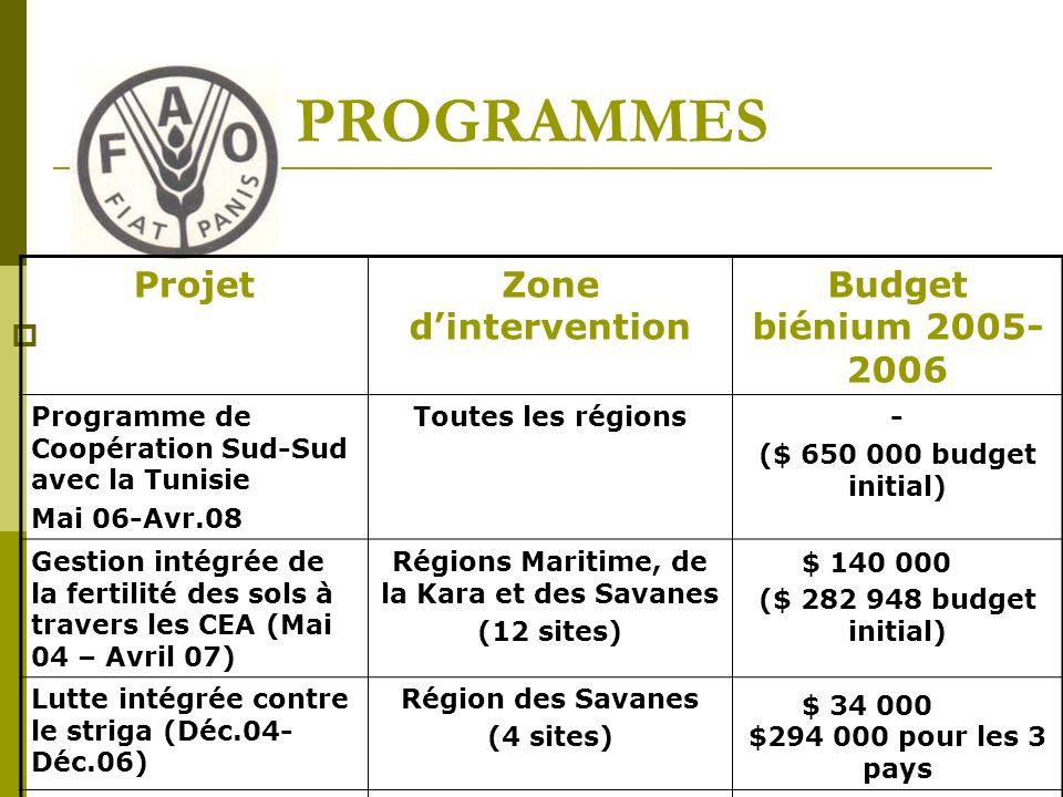 PROGRAMMES ProjetZone dintervention Budget biénium 2005- 2006 Programme de Coopération Sud-Sud avec la Tunisie Mai 06-Avr.08 Toutes les régions- ($ 650 000 budget initial) Gestion intégrée de la fertilité des sols à travers les CEA (Mai 04 – Avril 07) Régions Maritime, de la Kara et des Savanes (12 sites) ($ 282 948 budget initial) Lutte intégrée contre le striga (Déc.04- Déc.06) Région des Savanes (4 sites)$294 000 pour les 3 pays $ 140 000 $ 34 000