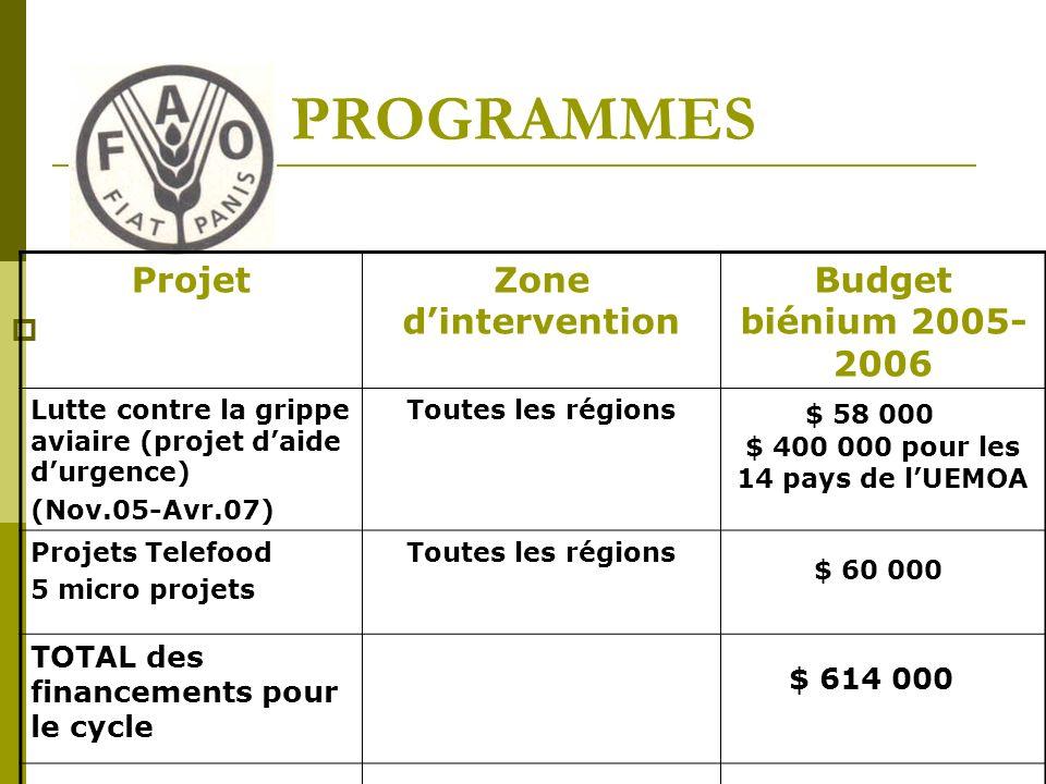 PROGRAMMES ProjetZone dintervention Budget biénium 2005- 2006 Lutte contre la grippe aviaire (projet daide durgence) (Nov.05-Avr.07) Toutes les régions $ 400 000 pour les 14 pays de lUEMOA Projets Telefood 5 micro projets Toutes les régions TOTAL des financements pour le cycle $ 58 000 $ 60 000 $ 614 000