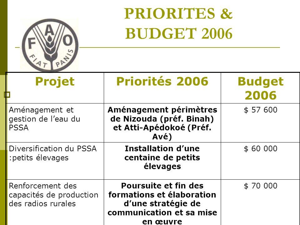 PRIORITES & BUDGET 2006 ProjetPriorités 2006Budget 2006 Aménagement et gestion de leau du PSSA Aménagement périmètres de Nizouda (préf.