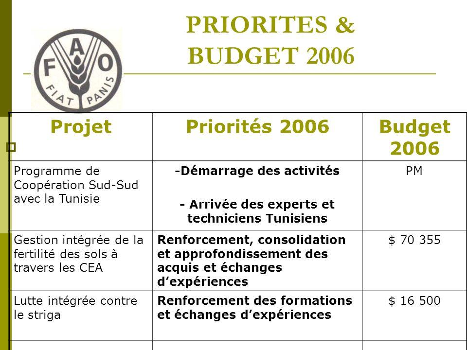PRIORITES & BUDGET 2006 ProjetPriorités 2006Budget 2006 Programme de Coopération Sud-Sud avec la Tunisie -Démarrage des activités - Arrivée des experts et techniciens Tunisiens PM Gestion intégrée de la fertilité des sols à travers les CEA Renforcement, consolidation et approfondissement des acquis et échanges dexpériences $ 70 355 Lutte intégrée contre le striga Renforcement des formations et échanges dexpériences $ 16 500