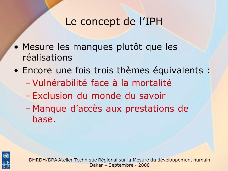 BMRDH/BRA Atelier Technique Régional sur la Mesure du développement humain Dakar – Septembre - 2008 Le concept de lIPH Mesure les manques plutôt que l