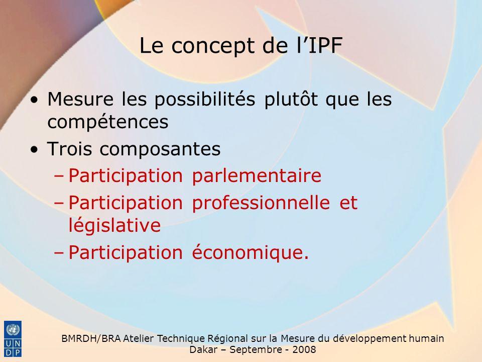 BMRDH/BRA Atelier Technique Régional sur la Mesure du développement humain Dakar – Septembre - 2008 Le concept de lIPF Mesure les possibilités plutôt