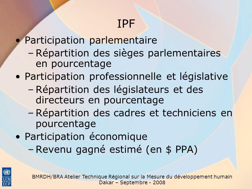 BMRDH/BRA Atelier Technique Régional sur la Mesure du développement humain Dakar – Septembre - 2008 IPF Participation parlementaire –Répartition des s