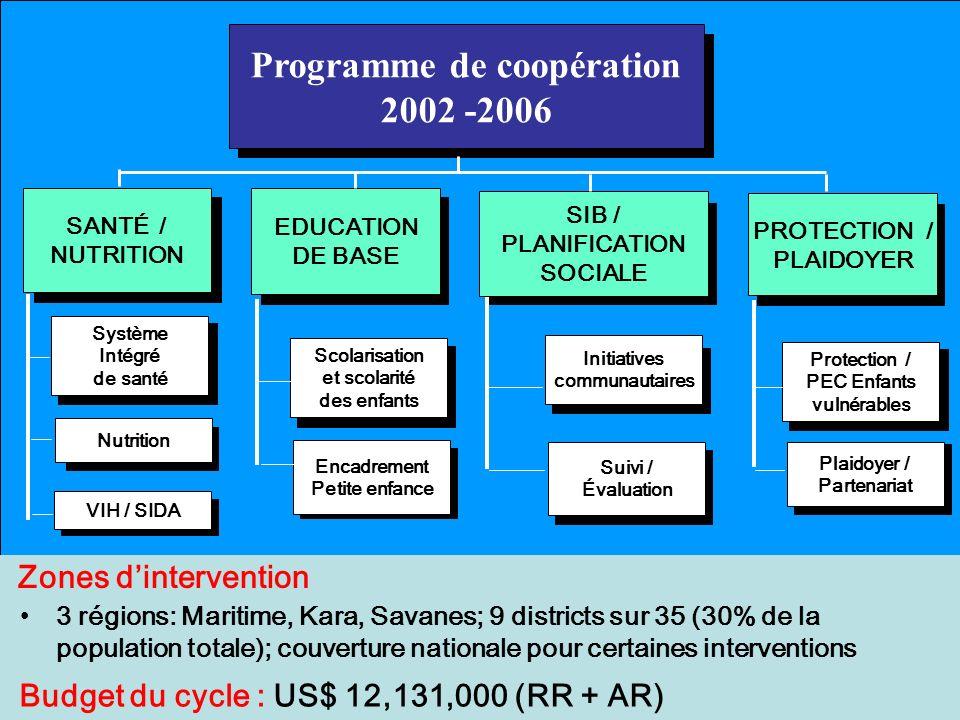 Zones dintervention 3 régions: Maritime, Kara, Savanes; 9 districts sur 35 (30% de la population totale); couverture nationale pour certaines interventions Budget du cycle : US$ 12,131,000 (RR + AR) Programme de coopération 2002 -2006 Programme de coopération 2002 -2006 SANTÉ / NUTRITION EDUCATION DE BASE SIB / PLANIFICATION SOCIALE PROTECTION / PLAIDOYER Système Intégré de santé Nutrition VIH / SIDA Scolarisation et scolarité des enfants Encadrement Petite enfance Initiatives communautaires Suivi / Évaluation Protection / PEC Enfants vulnérables Plaidoyer / Partenariat