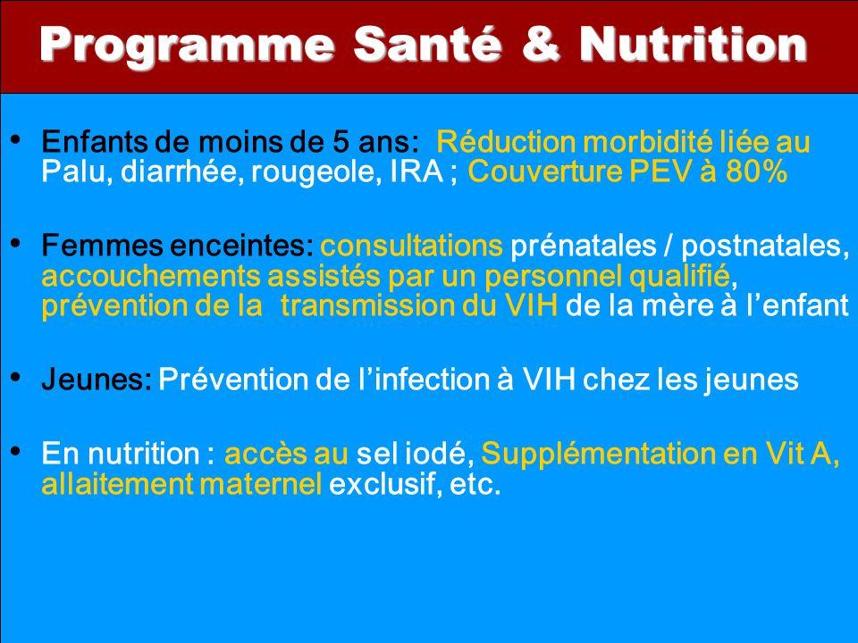 Programme Santé & Nutrition Enfants de moins de 5 ans: Réduction morbidité liée au Palu, diarrhée, rougeole, IRA ; Couverture PEV à 80% Femmes enceintes: consultations prénatales / postnatales, accouchements assistés par un personnel qualifié, prévention de la transmission du VIH de la mère à lenfant Jeunes: Prévention de linfection à VIH chez les jeunes En nutrition : accès au sel iodé, Supplémentation en Vit A, allaitement maternel exclusif, etc.