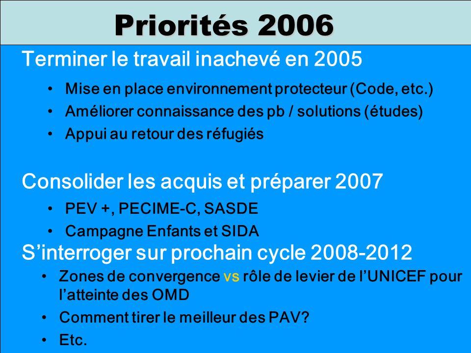 Priorités 2006 Terminer le travail inachevé en 2005 Consolider les acquis et préparer 2007 Sinterroger sur prochain cycle 2008-2012 Mise en place envi