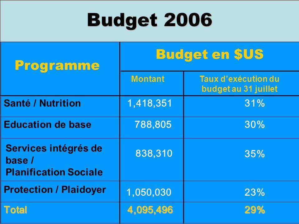 29%4,095,496Total 23%1,050,030 Protection / Plaidoyer 35% 838,310 Services intégrés de base / Planification Sociale 30%788,805 Education de base 31%1,