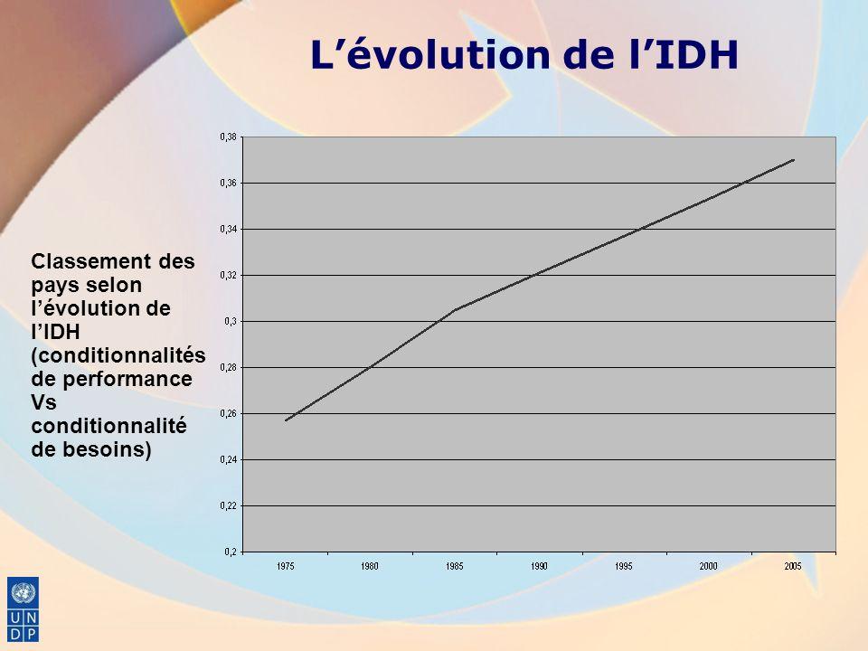 Lévolution de lIDH Classement des pays selon lévolution de lIDH (conditionnalités de performance Vs conditionnalité de besoins)