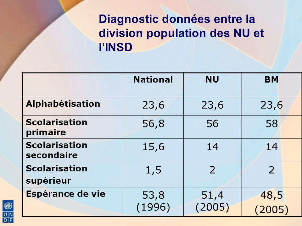NationalNUBM Alphabétisation 23,6 Scolarisation primaire 56,85658 Scolarisation secondaire 15,614 Scolarisation supérieur 1,522 Espérance de vie 53,8 (1996) 51,4 (2005) 48,5 (2005) Diagnostic données entre la division population des NU et lINSD
