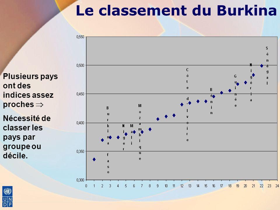 Le classement du Burkina Plusieurs pays ont des indices assez proches Nécessité de classer les pays par groupe ou décile.