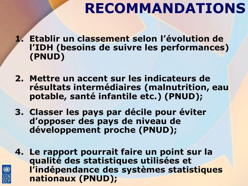 RECOMMANDATIONS 1.Etablir un classement selon lévolution de lIDH (besoins de suivre les performances) (PNUD) 2.Mettre un accent sur les indicateurs de résultats intermédiaires (malnutrition, eau potable, santé infantile etc.) (PNUD); 3.Classer les pays par décile pour éviter dopposer des pays de niveau de développement proche (PNUD); 4.Le rapport pourrait faire un point sur la qualité des statistiques utilisées et lindépendance des systèmes statistiques nationaux (PNUD);