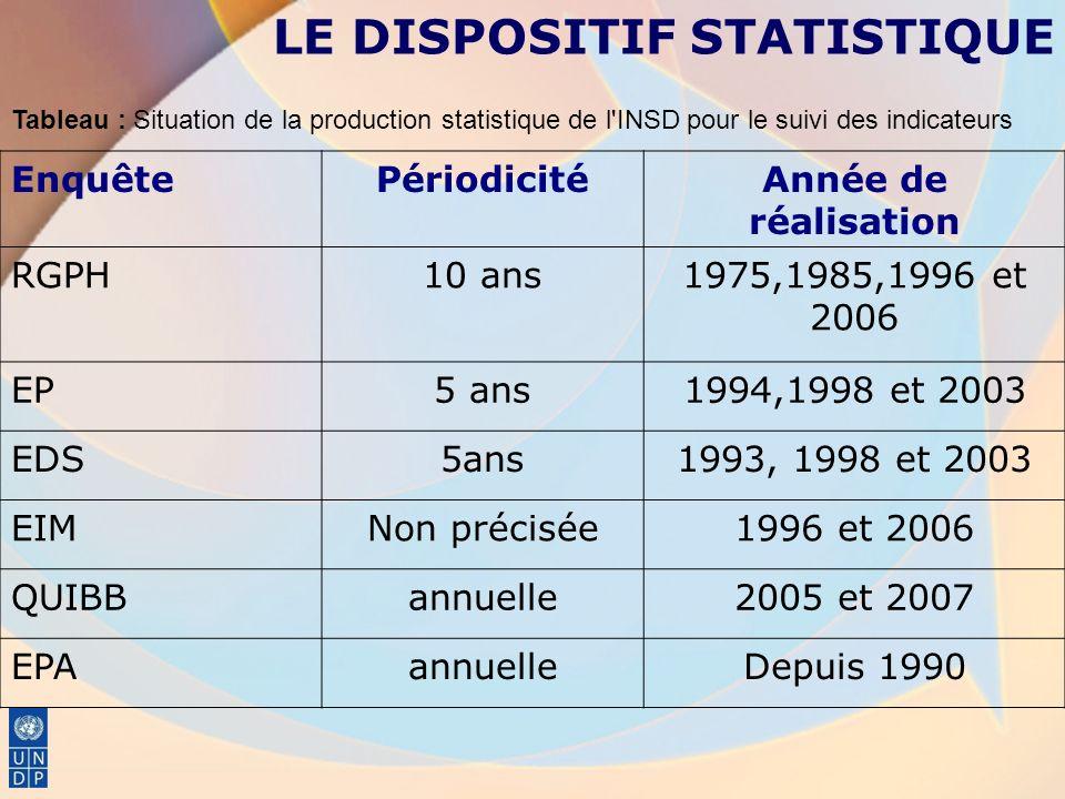 EnquêtePériodicitéAnnée de réalisation RGPH10 ans1975,1985,1996 et 2006 EP5 ans1994,1998 et 2003 EDS5ans1993, 1998 et 2003 EIMNon précisée1996 et 2006 QUIBBannuelle2005 et 2007 EPAannuelleDepuis 1990 Tableau : Situation de la production statistique de l INSD pour le suivi des indicateurs LE DISPOSITIF STATISTIQUE