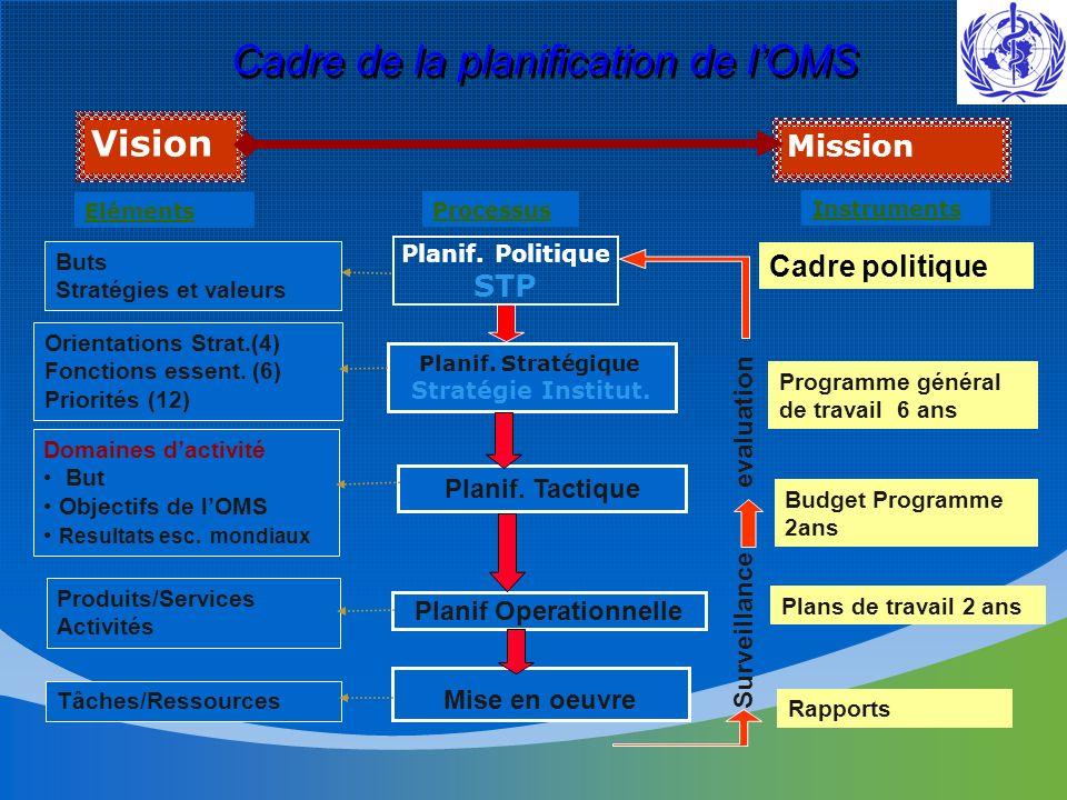 Cadre de la planification de lOMS Budget Programme 2ans Plans de travail 2 ans Eléments Instruments Produits/Services Activités Rapports Surveillance -- - evaluation Domaines dactivité But Objectifs de lOMS Resultats esc.