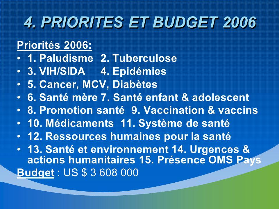 4. PRIORITES ET BUDGET 2006 Priorités 2006: 1. Paludisme2.