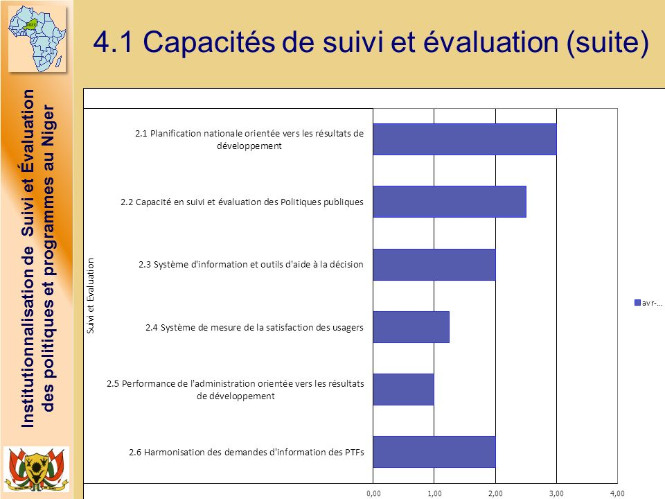 Institutionnalisation de Suivi et Évaluation des politiques et programmes au Niger 4.1 Capacités de suivi et évaluation (suite)