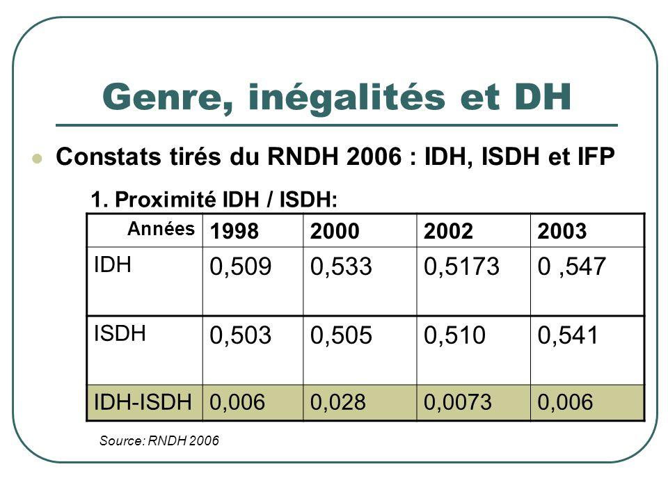 Genre, inégalités et DH Constats tirés du RNDH 2006 : IDH, ISDH et IFP Années 1998200020022003 IDH 0,5090,5330,51730,547 ISDH 0,5030,5050,5100,541 IDH-ISDH0,0060,0280,00730,006 1.