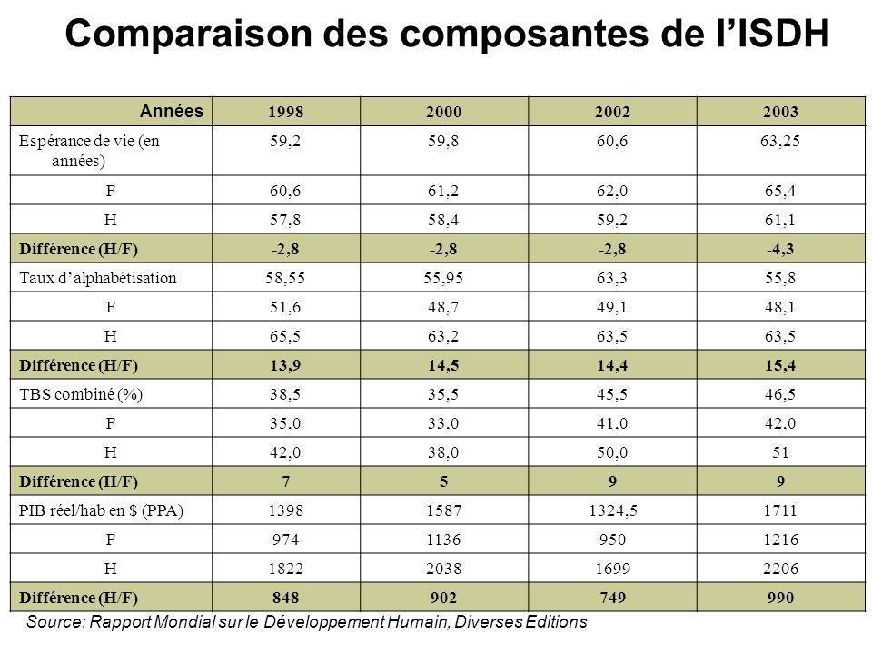 Genre, inégalités et DH Mesure des inégalités: IDH désagrégé par quintile de dépense et par Genre La désagrégation de lIDH par quintile de dépense nest pas encore appliquée au niveau des RNDH aux Comores A cause de : manque de données fiables disponibles sur les composantes de lIDH par tranche de revenu et par Genre.