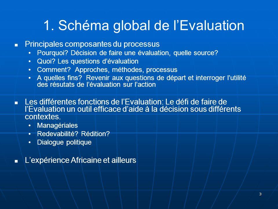 3 1. Schéma global de lEvaluation Principales composantes du processus Pourquoi? Décision de faire une évaluation, quelle source? Quoi? Les questions