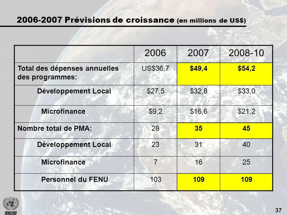 36 Prévisions budgétaires (2006-2007): les dépenses 2004 Investissements 20062007 Appui à linvestissement au niveau national Administration (PNUD, depuis 2006) Appui à linvestissement au niveau régional US$41,7 millions US$54,4 millions US$29,2 millions $49,4 million $36,7 million $5 million