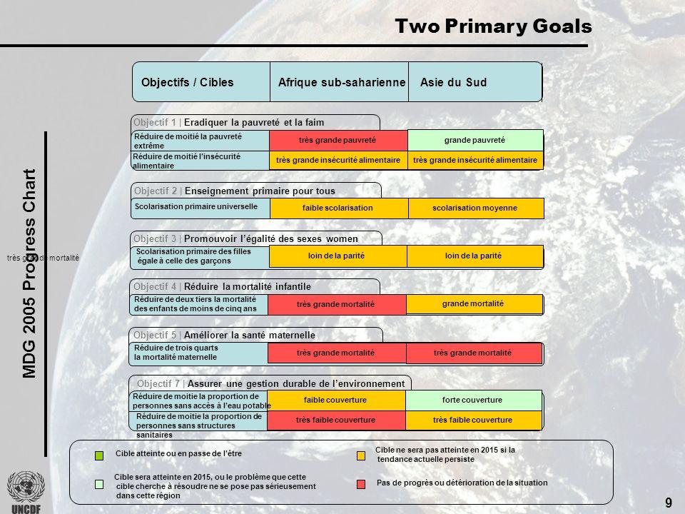 9 Objectif 7 | Assurer une gestion durable de lenvironnement Two Primary Goals MDG 2005 Progress Chart Objectifs / Cibles Afrique sub-saharienne Asie du Sud très grande pauvreté très grande insécurité alimentaire grande pauvreté très grande insécurité alimentaire Objectif 1 | Eradiquer la pauvreté et la faim Réduire de moitié la pauvreté extrême Réduire de moitié linsécurité alimentaire faible scolarisation scolarisation moyenne Objectif 2 | Enseignement primaire pour tous Scolarisation primaire universelle faible couverture très faible couverture forte couverture très faible couverture Réduire de moitie la proportion de personnes sans accès à leau potable Réduire de moitie la proportion de personnes sans structures sanitaires loin de la parité Objectif 3 | Promouvoir légalité des sexes women Scolarisation primaire des filles égale à celle des garçons très grande mortalité grande mortalité Objectif 4 | Réduire la mortalité infantile Réduire de deux tiers la mortalité des enfants de moins de cinq ans très grande mortalité Objectif 5 | Améliorer la santé maternelle Réduire de trois quarts la mortalité maternelle Cible ne sera pas atteinte en 2015 si la tendance actuelle persiste Cible atteinte ou en passe de lêtre Cible sera atteinte en 2015, ou le problème que cette cible cherche à résoudre ne se pose pas sérieusement dans cette région Pas de progrès ou détérioration de la situation très grande mortalité