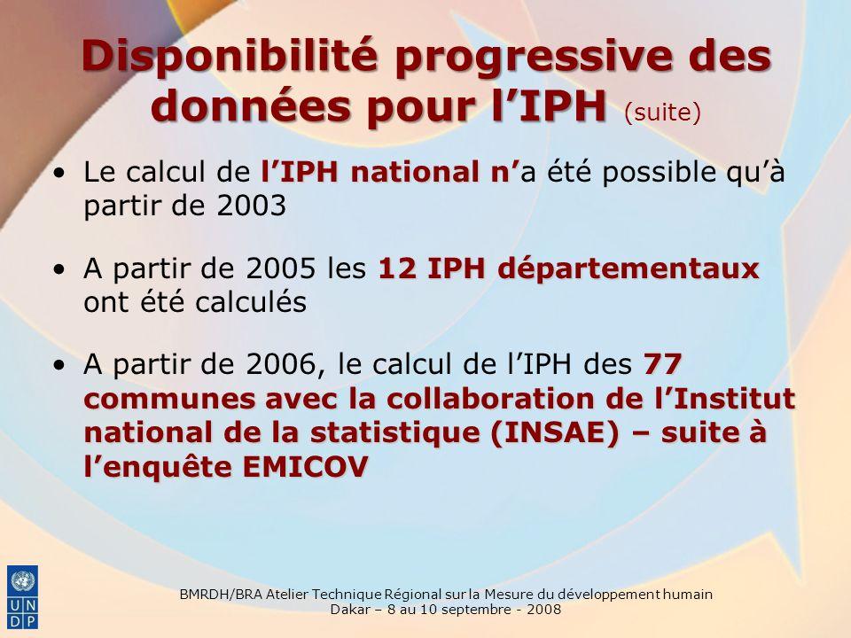 BMRDH/BRA Atelier Technique Régional sur la Mesure du développement humain Dakar – 8 au 10 septembre - 2008 lIPH national nLe calcul de lIPH national na été possible quà partir de 2003 12 IPH départementauxA partir de 2005 les 12 IPH départementaux ont été calculés 77 communes avec la collaboration de lInstitut national de la statistique (INSAE) – suite à lenquête EMICOVA partir de 2006, le calcul de lIPH des 77 communes avec la collaboration de lInstitut national de la statistique (INSAE) – suite à lenquête EMICOV Disponibilité progressive des données pour lIPH Disponibilité progressive des données pour lIPH (suite)