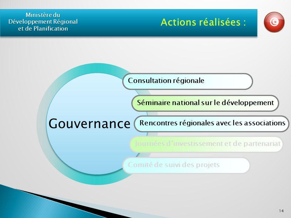 Consultation régionale Séminaire national sur le développement Rencontres régionales avec les associations Journées dinvestissement et de partenariat Comité de suivi des projets Actions réalisées : 14 Ministère du Développement Régional et de Planification Gouvernance