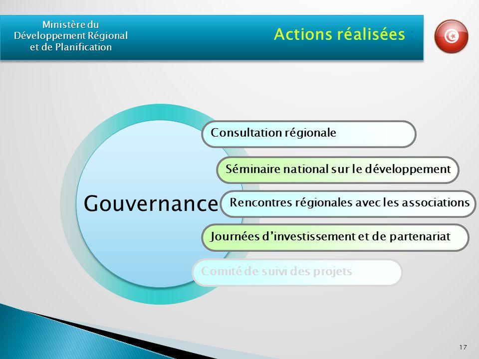 Consultation régionale Séminaire national sur le développement Rencontres régionales avec les associations Journées dinvestissement et de partenariat Comité de suivi des projets Actions réalisées : 17 Ministère du Développement Régional et de Planification Gouvernance