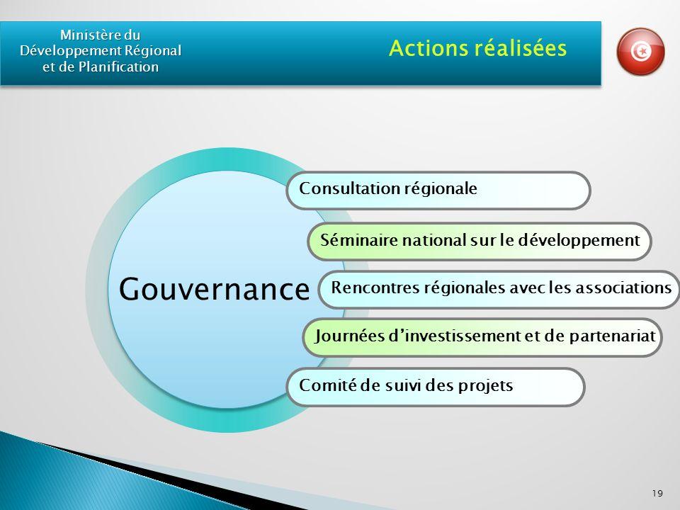 Consultation régionale Séminaire national sur le développement Rencontres régionales avec les associations Journées dinvestissement et de partenariat Comité de suivi des projets Actions réalisées 19 Ministère du Développement Régional et de Planification Gouvernance