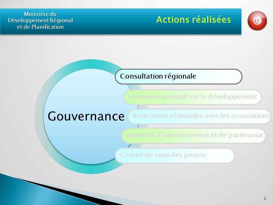 Consultation régionale Séminaire national sur le développement Rencontres régionales avec les associations Journées dinvestissement et de partenariat Comité de suivi des projets Actions réalisées Gouvernance 2 Ministère du Développement Régional et de Planification