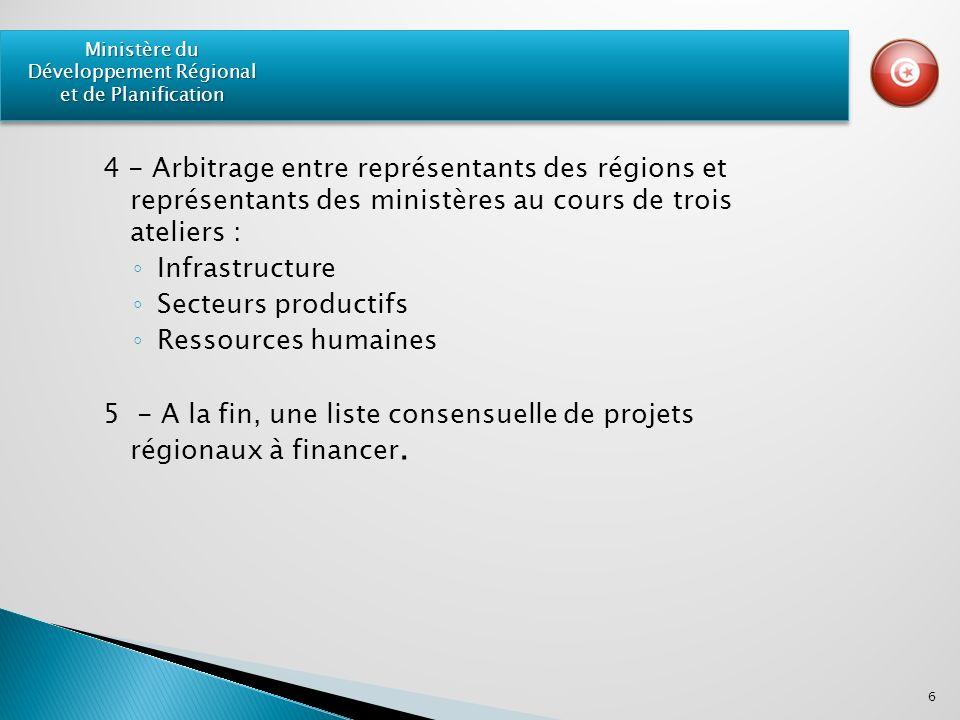 4 - Arbitrage entre représentants des régions et représentants des ministères au cours de trois ateliers : Infrastructure Secteurs productifs Ressources humaines 5 - A la fin, une liste consensuelle de projets régionaux à financer.