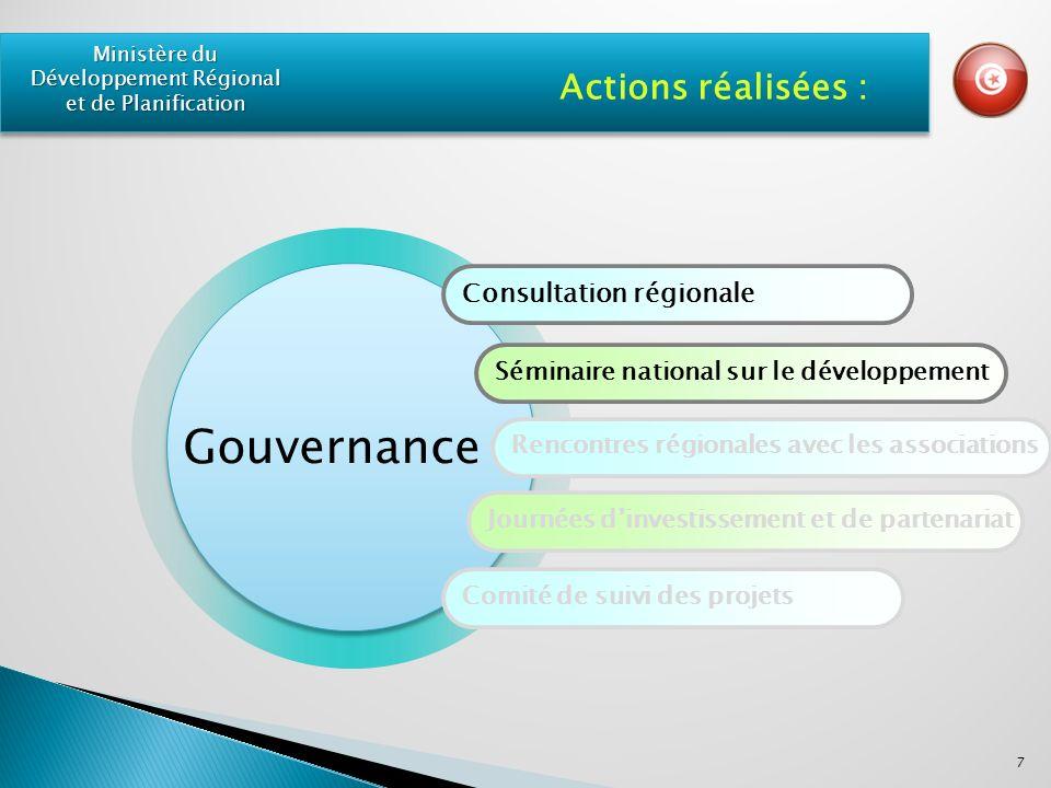 Consultation régionale Séminaire national sur le développement Rencontres régionales avec les associations Journées dinvestissement et de partenariat Comité de suivi des projets Actions réalisées : 7 Ministère du Développement Régional et de Planification Gouvernance