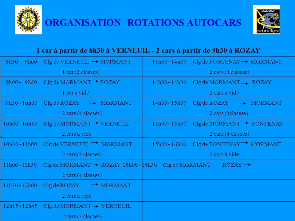 ORGANISATION ROTATIONS AUTOCARS 1 car à partir de 8h30 à VERNEUIL - 2 cars à partir de 9h30 à ROZAY 8h30 - 9h00 Clg de VERNEUIL MORMANT 13h30 - 14h00 Clg de FONTENAY MORMANT 1 car (2 classes)2 cars (4 classes) 9h00 - 9h30 Clg de MORMANT ROZAY 14h00 - 14h30 Clg de MORMANT ROZAY 1 car à vide2 cars à vide 9h30 - 10h00 Clg de ROZAY MORMANT 14h30 - 15h00 Clg de ROZAY MORMANT 2 cars (4 classes)2 cars (3classes) 10h00 - 10h30 Clg de MORMANT VERNEUIL 15h00 - 15h30 Clg de MORMANT FONTENAY 2 cars à vide2 cars (4 classes) 10h30 - 11h00 Clg de VERNEUIL MORMANT 15h30 - 16h00 Clg de FONTENAY MORMANT 2 cars (3 classes)2 cars à vide 11h00 - 11h30 Clg de MORMANT ROZAY 16h00 - 16h30 Clg de MORMANT ROZAY 2 cars (4 classes) 11h30 - 12h00 Clg de ROZAY MORMANT 2 cars à vide 12h15 - 12h45 Clg de MORMANT VERNEUIL 2 cars (3 classes)