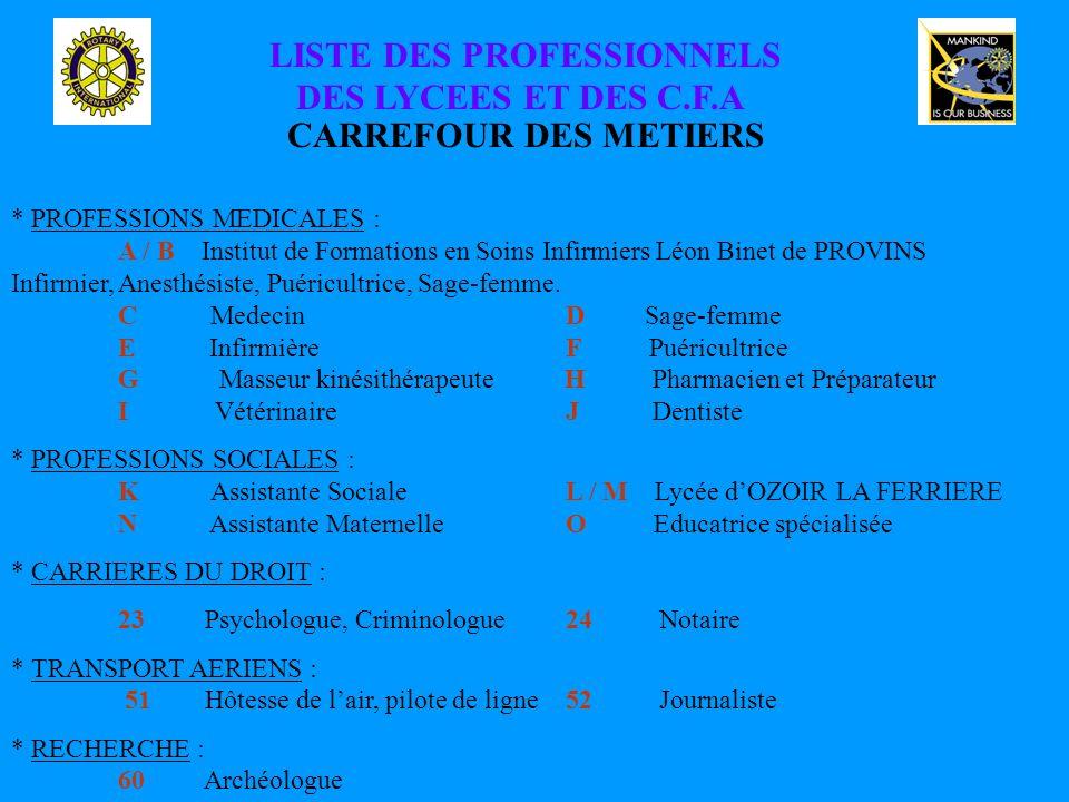 LISTE DES PROFESSIONNELS DES LYCEES ET DES C.F.A CARREFOUR DES METIERS * PROFESSIONS MEDICALES : A / B Institut de Formations en Soins Infirmiers Léon Binet de PROVINS Infirmier, Anesthésiste, Puéricultrice, Sage-femme.
