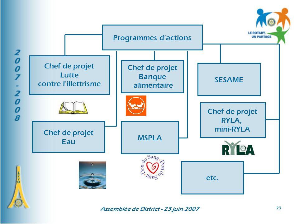 Assemblée de District - 23 juin 2007 23 Chef de projet Lutte contre lillettrisme Chef de projet Banque alimentaire Programmes dactions SESAME MSPLA Chef de projet RYLA, mini-RYLA Chef de projet Eau etc.