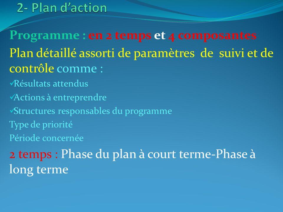 Programme : en 2 temps et 4 composantes Plan détaillé assorti de paramètres de suivi et de contrôle comme : Résultats attendus Actions à entreprendre