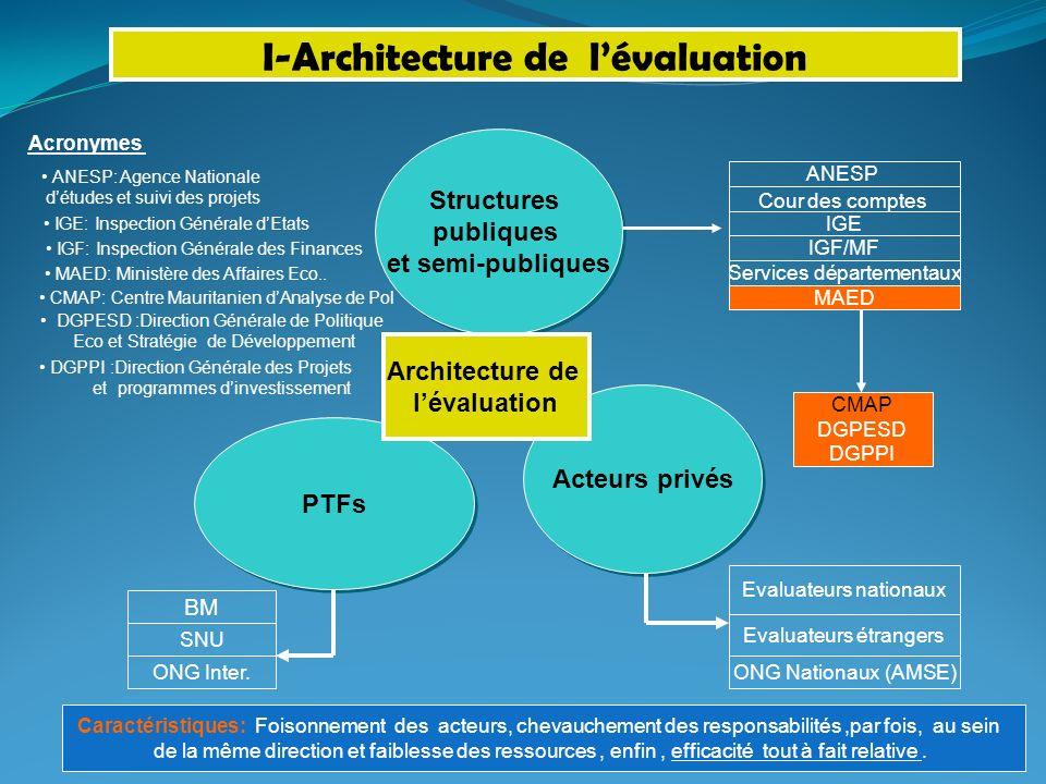 PTFs Acteurs privés Structures publiques et semi-publiques Structures publiques et semi-publiques Architecture de lévaluation ANESP Cour des comptes I