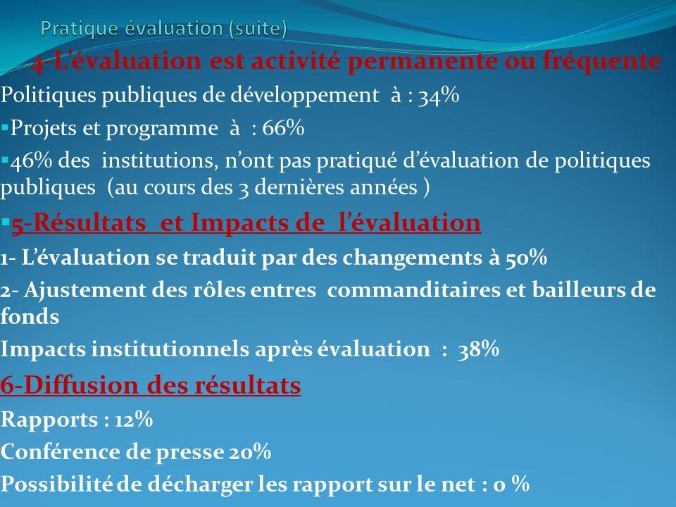 4-Lévaluation est activité permanente ou fréquente Politiques publiques de développement à : 34% Projets et programme à : 66% 46% des institutions, nont pas pratiqué dévaluation de politiques publiques (au cours des 3 dernières années ) 5-Résultats et Impacts de lévaluation 1- Lévaluation se traduit par des changements à 50% 2- Ajustement des rôles entres commanditaires et bailleurs de fonds Impacts institutionnels après évaluation : 38% 6-Diffusion des résultats Rapports : 12% Conférence de presse 20% Possibilité de décharger les rapport sur le net : 0 %