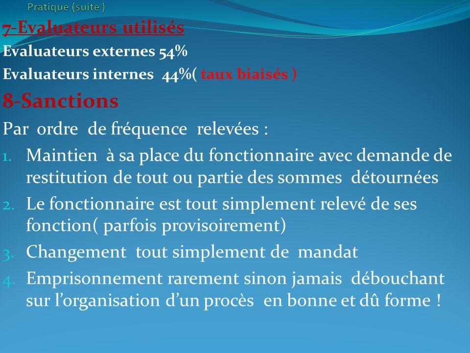 7-Evaluateurs utilisés Evaluateurs externes 54% Evaluateurs internes 44%( taux biaisés ) 8-Sanctions Par ordre de fréquence relevées : 1. Maintien à s
