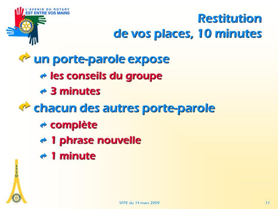SFPE du 14 mars 2009 11 Restitution de vos places, 10 minutes un porte-parole expose les conseils du groupe 3 minutes chacun des autres porte-parole complète 1 phrase nouvelle 1 minute