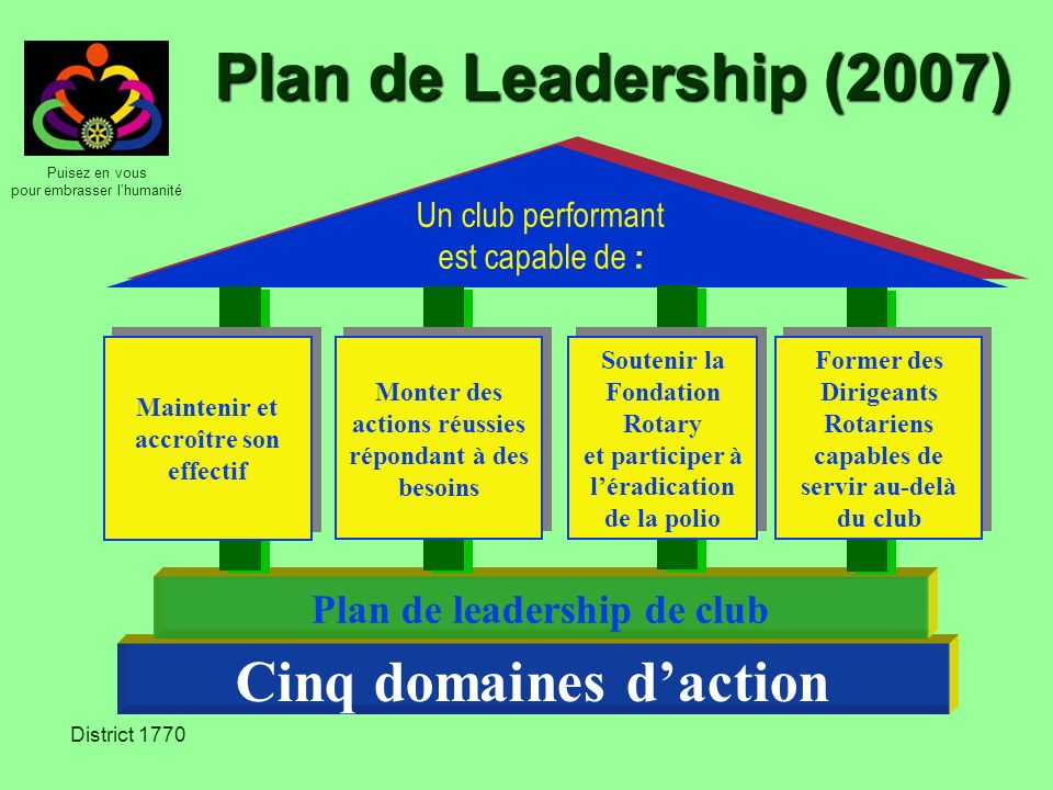 Puisez en vous pour embrasser lhumanité District 1770 Plan de Leadership (2007) Cinq domaines daction Plan de leadership de club Un club performant es