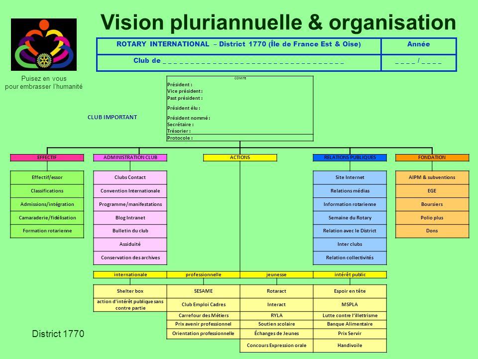 Puisez en vous pour embrasser lhumanité District 1770 Vision pluriannuelle & organisation COMITE Président : Vice président : Past président : Préside