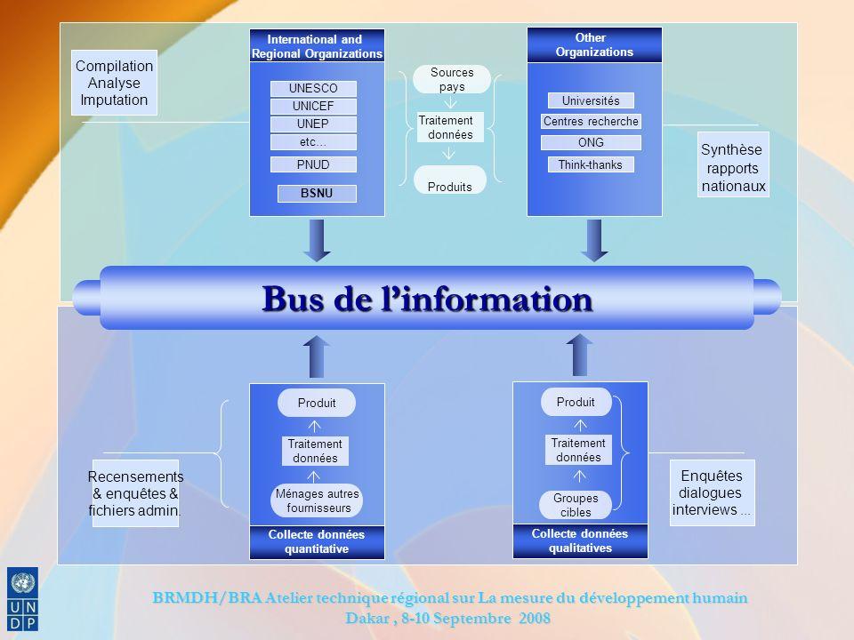 BRMDH/BRA Atelier technique régional sur La mesure du développement humain BRMDH/BRA Atelier technique régional sur La mesure du développement humain Dakar, 8-10 Septembre 2008 Recensements & enquêtes & fichiers admin.