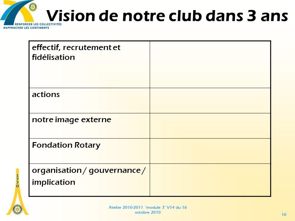 Atelier 2010-2011 module 3 V14 du 16 octobre 2010 16 Vision de notre club dans 3 ans effectif, recrutement et fidélisation actions notre image externe Fondation Rotary organisation / gouvernance / implication