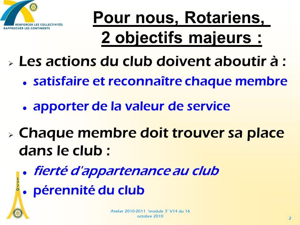 Atelier 2010-2011 module 3 V14 du 16 octobre 2010 22 Les actions du club doivent aboutir à : satisfaire et reconnaître chaque membre apporter de la valeur de service Chaque membre doit trouver sa place dans le club : fierté d appartenance au club pérennité du club Pour nous, Rotariens, 2 objectifs majeurs :