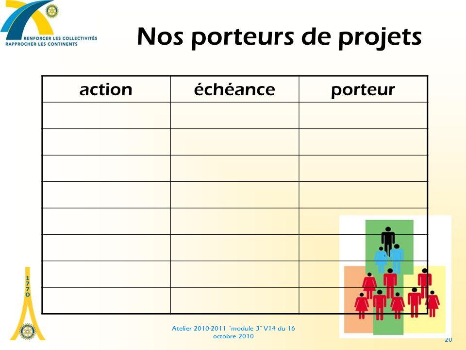 Atelier 2010-2011 module 3 V14 du 16 octobre 2010 20 Nos porteurs de projets actionéchéanceporteur
